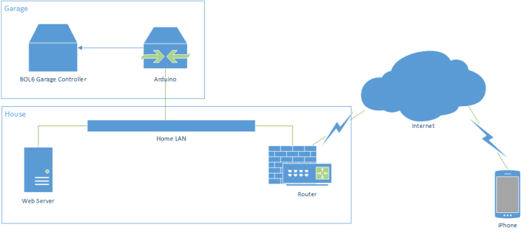 Architectural Overview - Garage