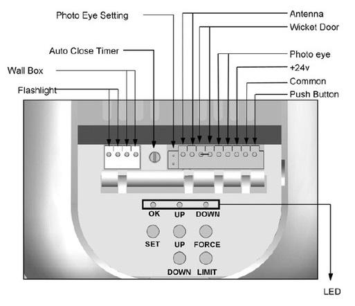 adventures with an arduino part 1 the business problem rh blog mikejmcguire com Raynor Garage Door Wiring Diagram Garage Door Opener Safety Sensor Wiring