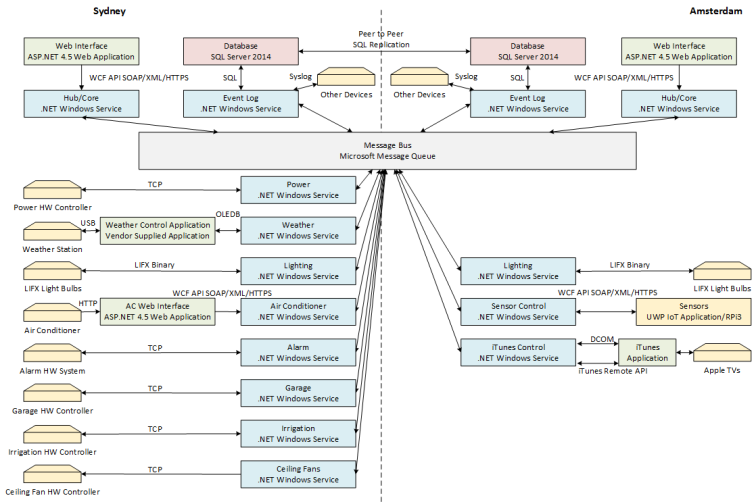 Home Automation Architecture